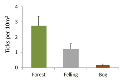 Figure 1: Mean nymphal tick counts on 10 m x 1 m transects in forestry plantation, restoration felling areas and undamaged blanket bog at Forsinard Flows RSPB reserve. Standard error bars are shown.