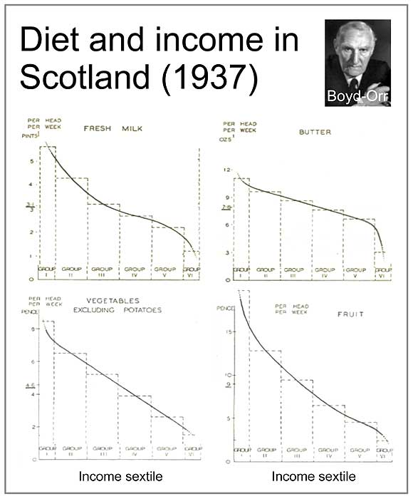 Diet and income in Scotland (1937)